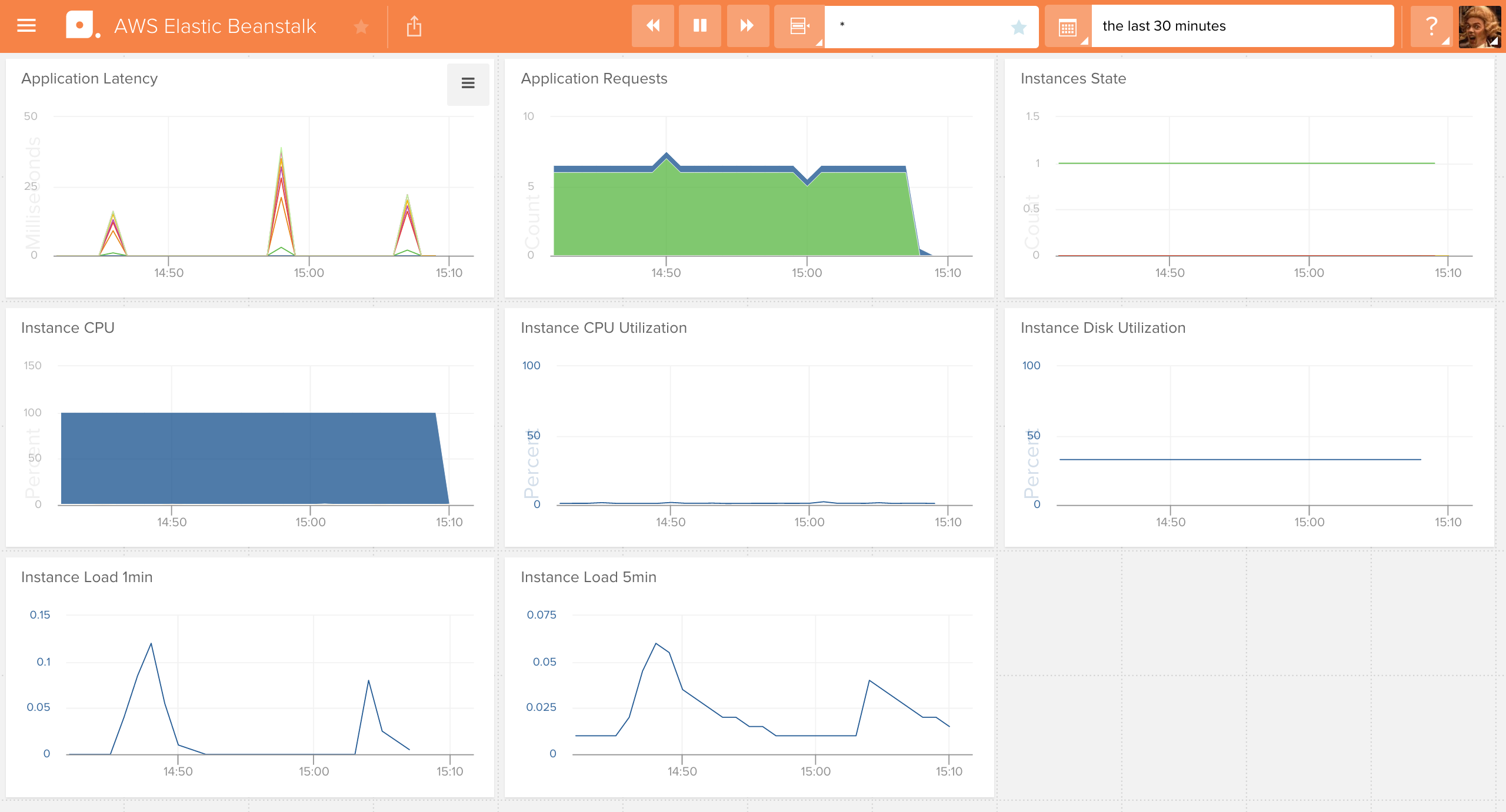AWS CloudWatch: Elastic Beanstalk enhanced health metrics