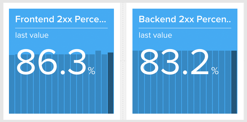 HAProxy Front/Backend Monitoring