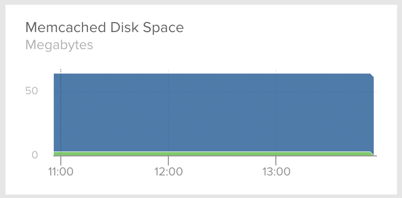 Memcached Disk