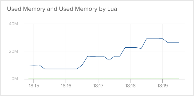what is lua