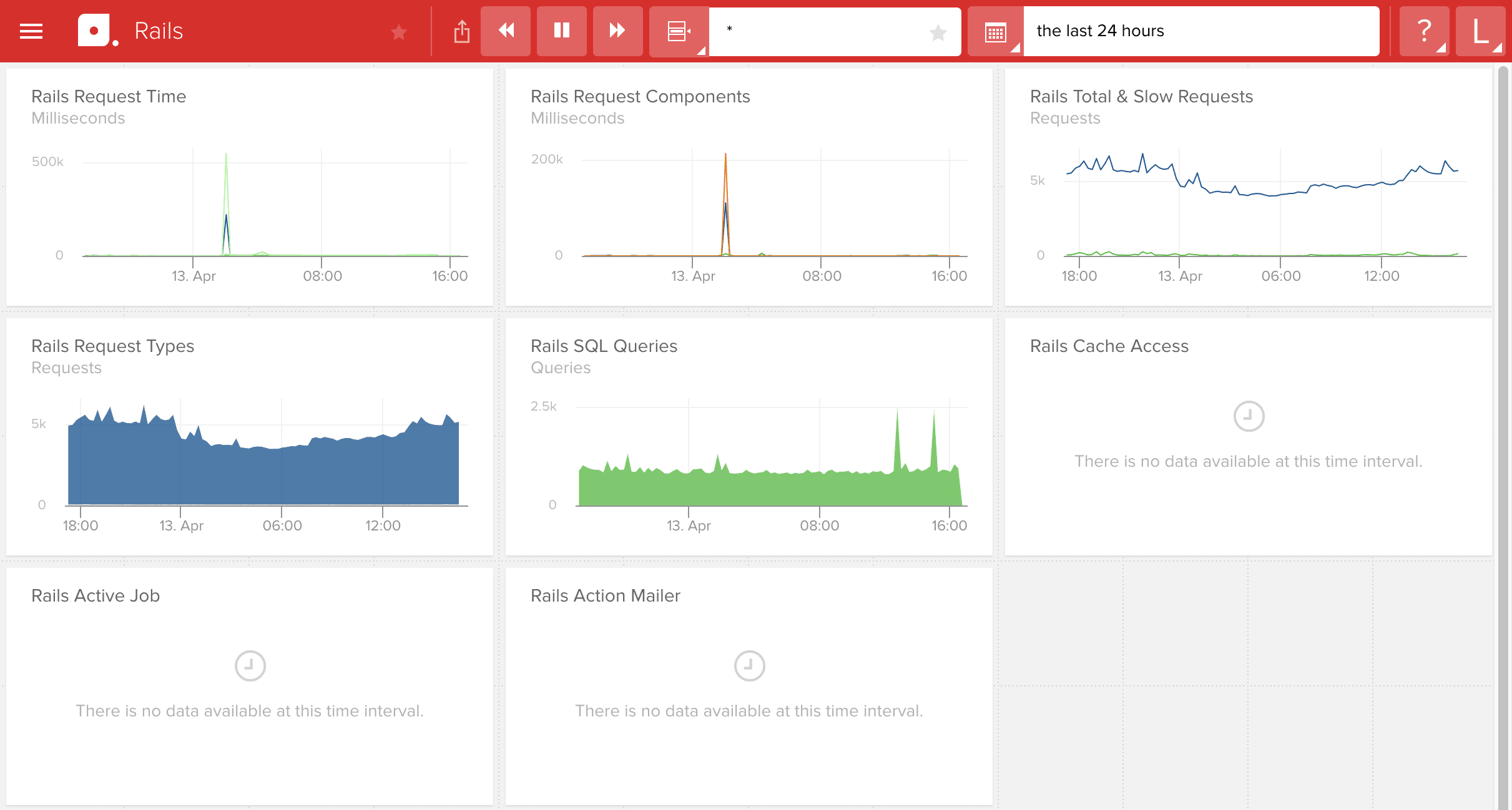 Application Monitoring Dashboard