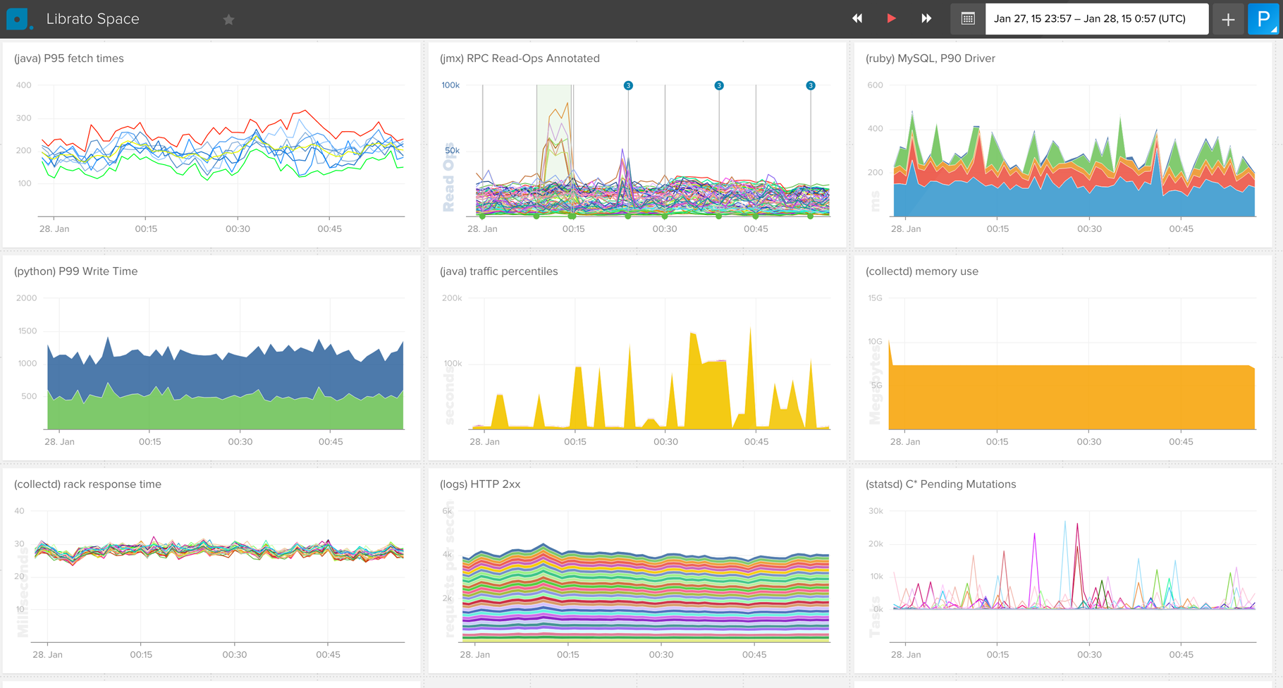 Create and Share Stunning, Customized Dashboards | Librato